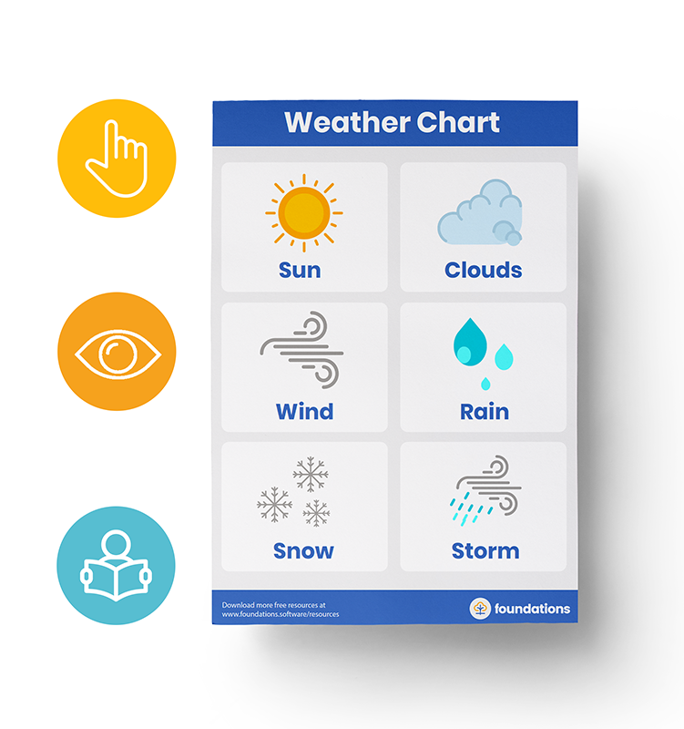 resource Weather chart